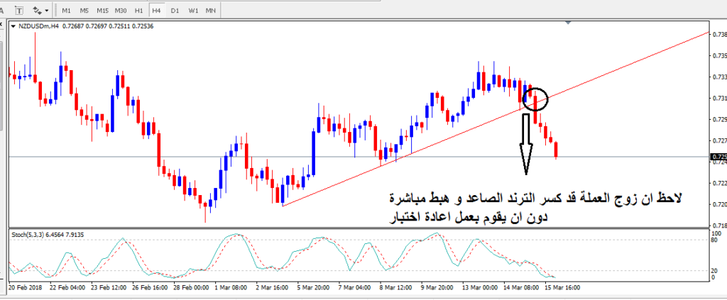 26 Octrsi Indicator In Forex Trading